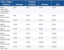 British Airways Miles Chart Five Best Ways To Use British Airways Avios Updated