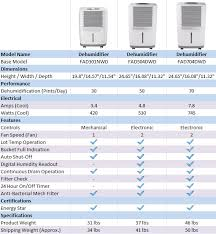 frigidaire 70 pint white dehumidifier fad704dwd abt fad504dwd frigidaire dehumidifier comparison chart