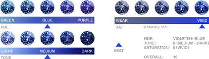 Sapphire Color Chart Colored Stone Appraisal Charlotte Jewelry Appraisal