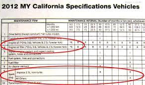 2012 Subaru Maintenance Schedule And New Car Break In Period