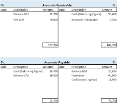Template For Statement Of Cash Flows Direct Method Cash Flow Statement Preparation Format Example