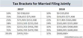 2017 tax tables married joint brokehome 2017 california tax tables married filing jointly 2017 irs tax tables
