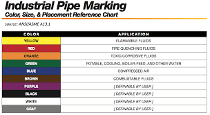 Copper Pipe Color Code Chart Water Pipe Color Code Wiring Diagram Symbols And Guide