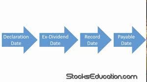 Declaration date of dividend