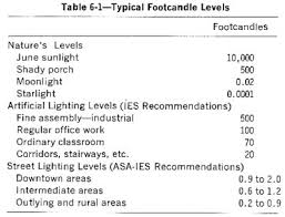 office lighting levels at work. table 6-1 - typical footcandle levels office lighting at work e