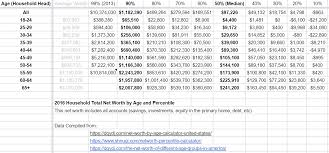 Net Worth By Age Chart 2016 Us Household Total Net Worth By Age And Percentile