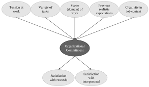 The Impact of Human Resource Management Practices on Job