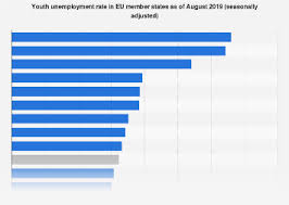 Eu Youth Unemployment Rate By Country 2019 Statista
