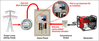 Image result for portable generator and transfer switch installation