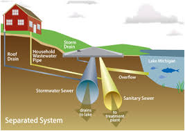 Sanitary Sewer Design Example Design Of Sewer System Civil Engineers Pk