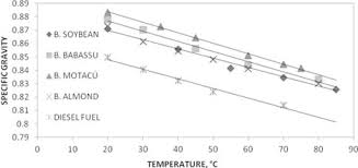 Physicochemical And Infrared Spectral Properties Of