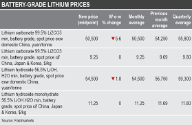 Lithium Price Spotlight Weekly Price Updates Metal Bulletin