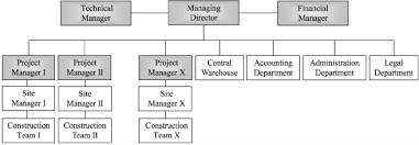 Construction Company Org Chart Organisational Chart Of The Construction Company Download