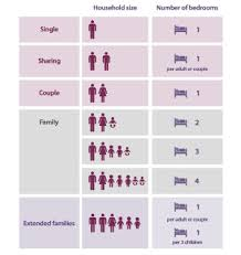 A Chart Showing Bedroom Entitlement Per Household Size