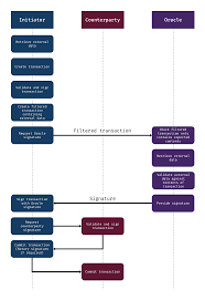 Transaction Flow Chart Example Validating External Data With An Oracle Lanky Dan Blog