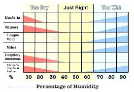 Ideal Indoor Humidity Chart Ideal Humidity Level Estampam Co