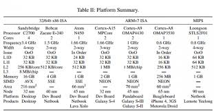 Arm Processor Chart The Final Isa Showdown Is Arm X86 Or Mips Intrinsically