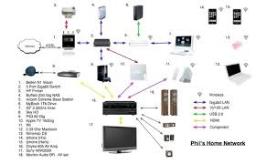 upgrade to gigabit network macrumors forums home theater wiring ideas at Ps3 Home Network Diagram Examples