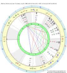 Leo Birth Chart Birth Chart Mathieu Allaria Leo Zodiac Sign Astrology