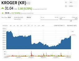 Safeway Stock Price Chart Kr Stock Kroger Stock Price Today Markets Insider