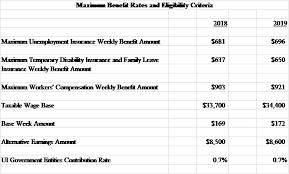 Edd Benefits Chart Njdol Maximum Benefit Rates For Unemployment Temporary