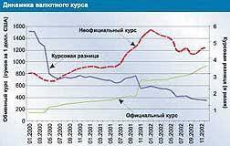 С Чепель Экономический рост Узбекистана за годы независимости  С Чепель Экономический рост Узбекистана за годы независимости факторы проблемы и перспективы