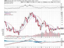 Jnug Stock Quote Stunning JNUG Prediction Meets First Target Investing