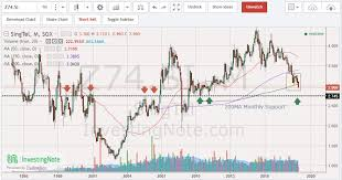 Singtel Price Chart 13 Punctual Singtel Stock Chart