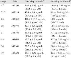 Aqueous Solubility Chart Solubility Of Selected Compounds In Water And Ethanol