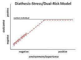 doctors note for stress and anxiety diathesis stress model wikipedia