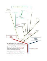 Judaism Christianity And Islam Triple Venn Diagram Judaism Christianity And Islam Venn Diagram Diagrams Paring