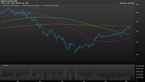 Mer Stock Chart Apple Shares Surge To 4 Month High As Stock Chart Points To