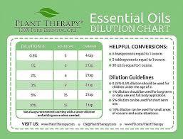 How To Dilute Essential Oils A Comprehensive Guide