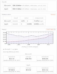 Windows Net Worth Net Worth Alain M Lafon