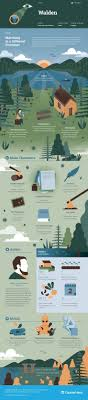 best transcendentalism american studies images henry david thoreau s walden infographic to help you understand everything about the book visually learn all about the characters themes and henry david