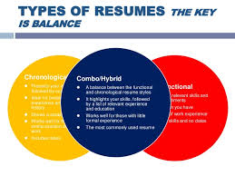 Resume Types Beauteous Resume Writing Arjun R Kale