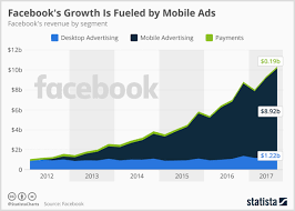 New Facebook Advertising Research For Marketers Social