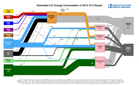 Americans Used Less Energy In 2015 Lawrence Livermore
