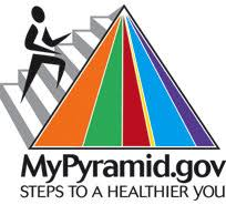 differences between food pyramid and plate sparkpeople 2005 food guide pyramid