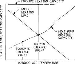 Heat Balance Chart Heating Capacity An Overview Sciencedirect Topics