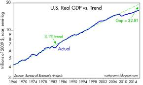 Us Economy Chart Since 2008 2 8 Trillion Missing From Us Economy Intrinsic Investing