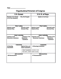 Senate Hierarchy Chart Organizational Structure Chart Of Congress