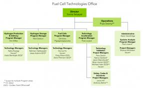 Fuel Cell Technologies Office Organization Chart And
