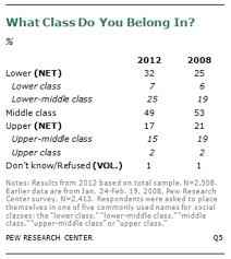 % of americans are middle class screen shot 2015 12 15 at 9 39 19 am