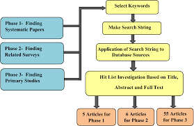 Mapreduce Design Patterns Source Code Mapreduce An Infrastructure Review And Research Insights