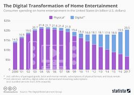 Chart The Digital Transformation Of Home Entertainment