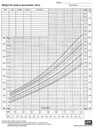 2000 Cdc Growth Charts For The United States Weight For