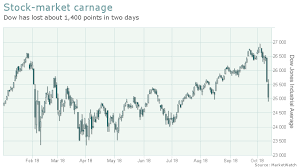 Why The Stock Market Just Ushered In Its Worst Start To