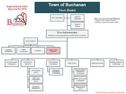 Town Organizational Chart | Town Of Buchanan