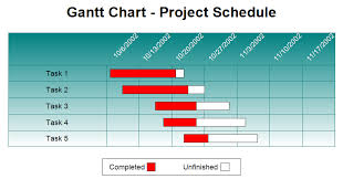 Gantt Chart Project Schedule